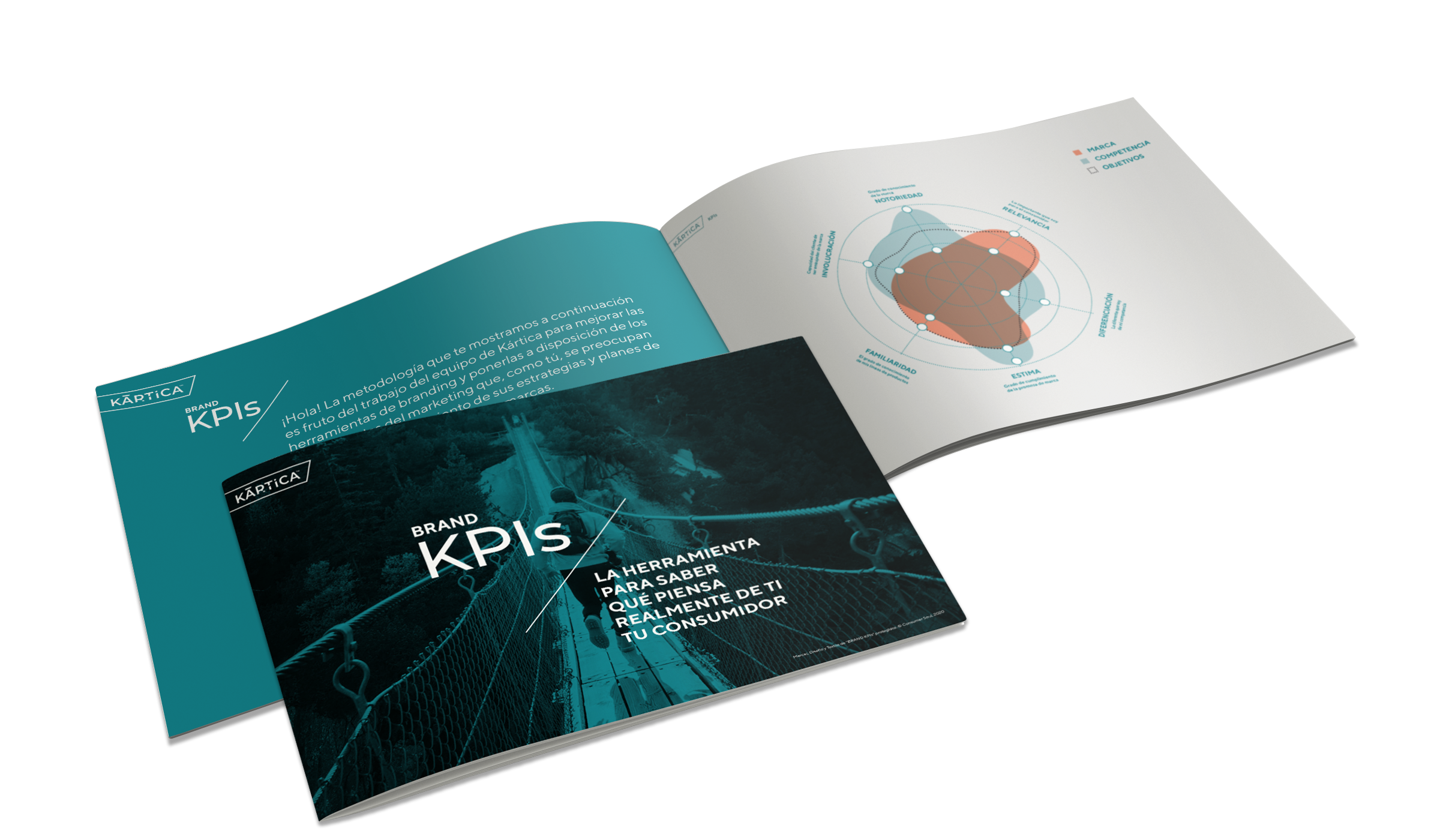Brand KPIs